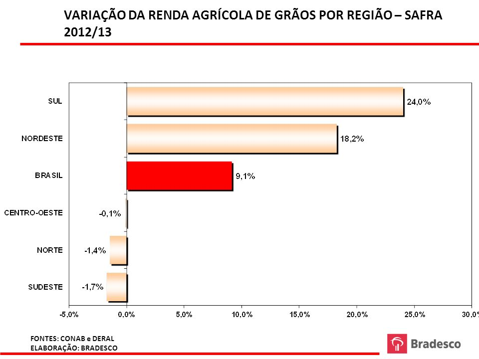VARIAÇÃO DA RENDA AGRÍCOLA DE GRÃOS POR REGIÃO – SAFRA 2012/13