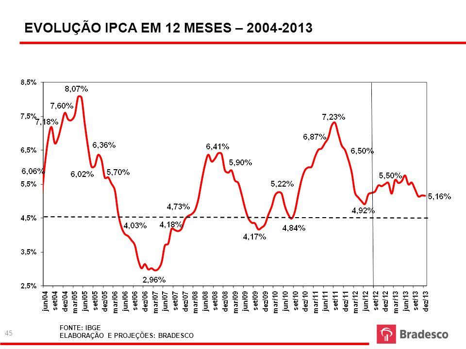 EVOLUÇÃO IPCA EM 12 MESES – 2004-2013