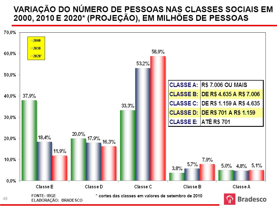 VARIAÇÃO DO NÚMERO DE PESSOAS NAS CLASSES SOCIAIS EM 2000, 2010 E 2020
