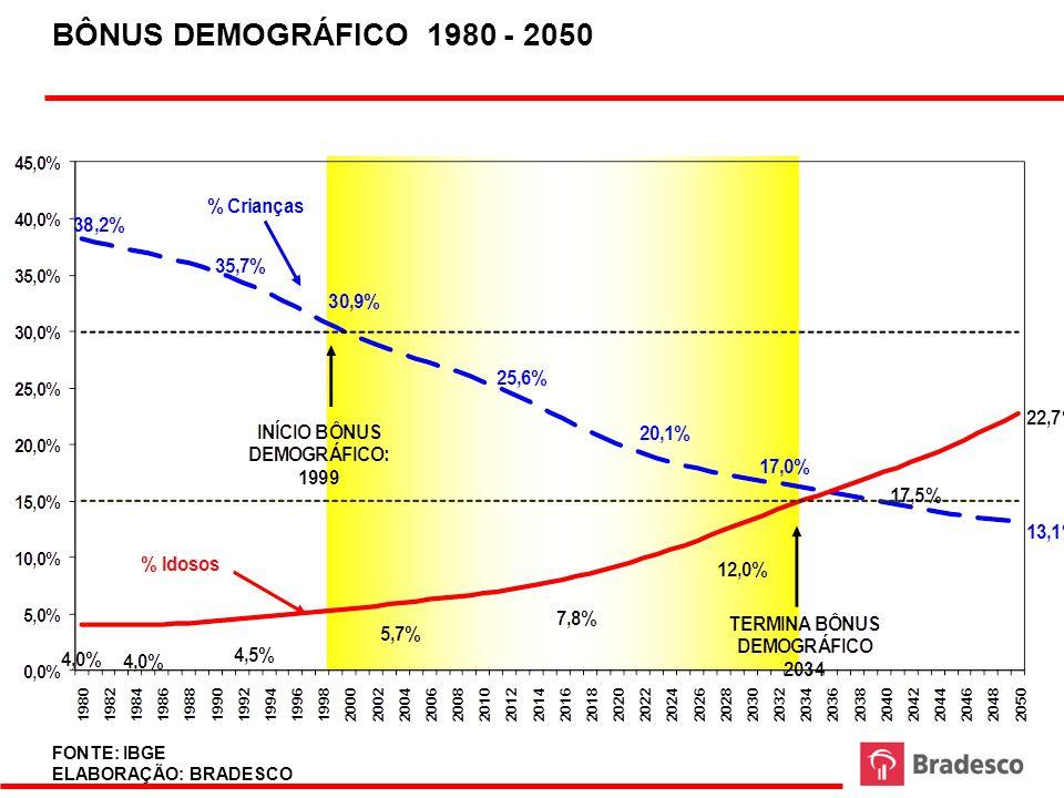 BÔNUS DEMOGRÁFICO 1980 - 2050 FONTE: IBGE ELABORAÇÃO: BRADESCO 49