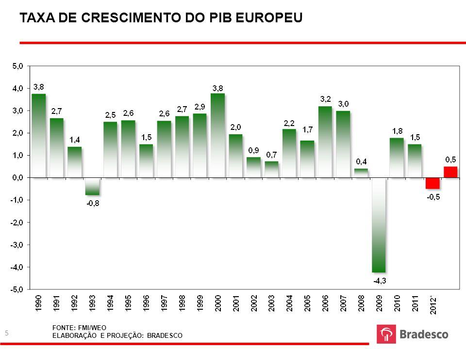TAXA DE CRESCIMENTO DO PIB EUROPEU