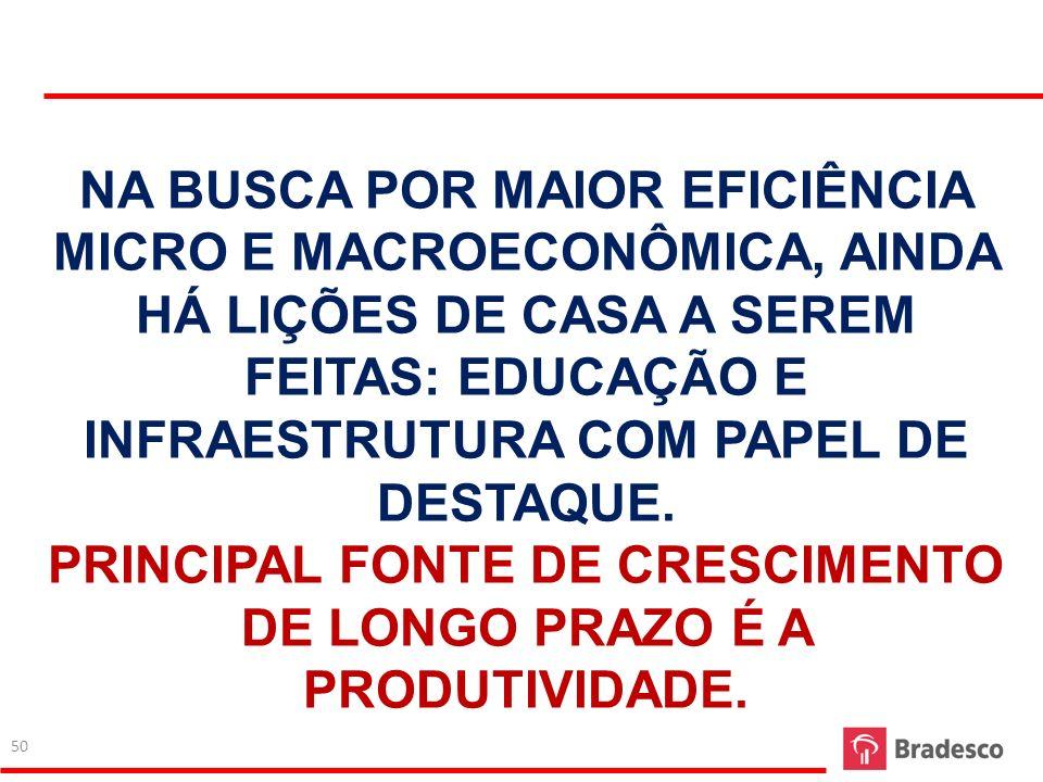 PRINCIPAL FONTE DE CRESCIMENTO DE LONGO PRAZO É A PRODUTIVIDADE.
