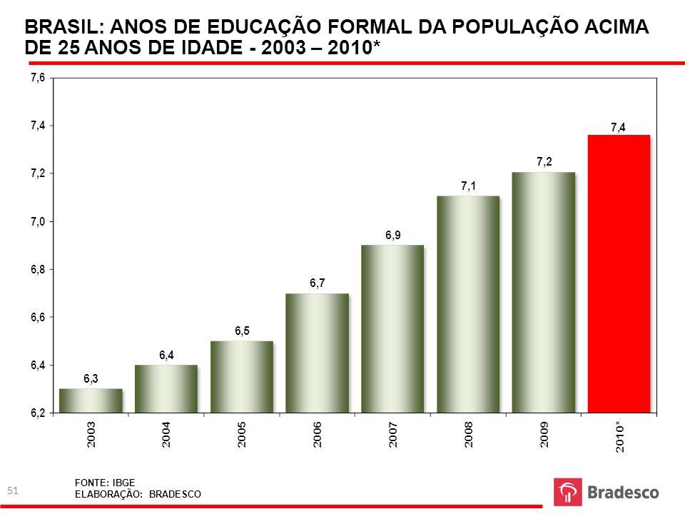 BRASIL: ANOS DE EDUCAÇÃO FORMAL DA POPULAÇÃO ACIMA DE 25 ANOS DE IDADE - 2003 – 2010*