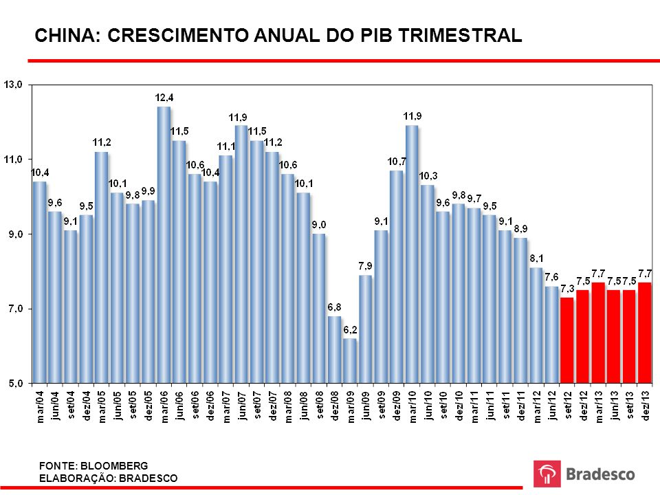 CHINA: CRESCIMENTO ANUAL DO PIB TRIMESTRAL