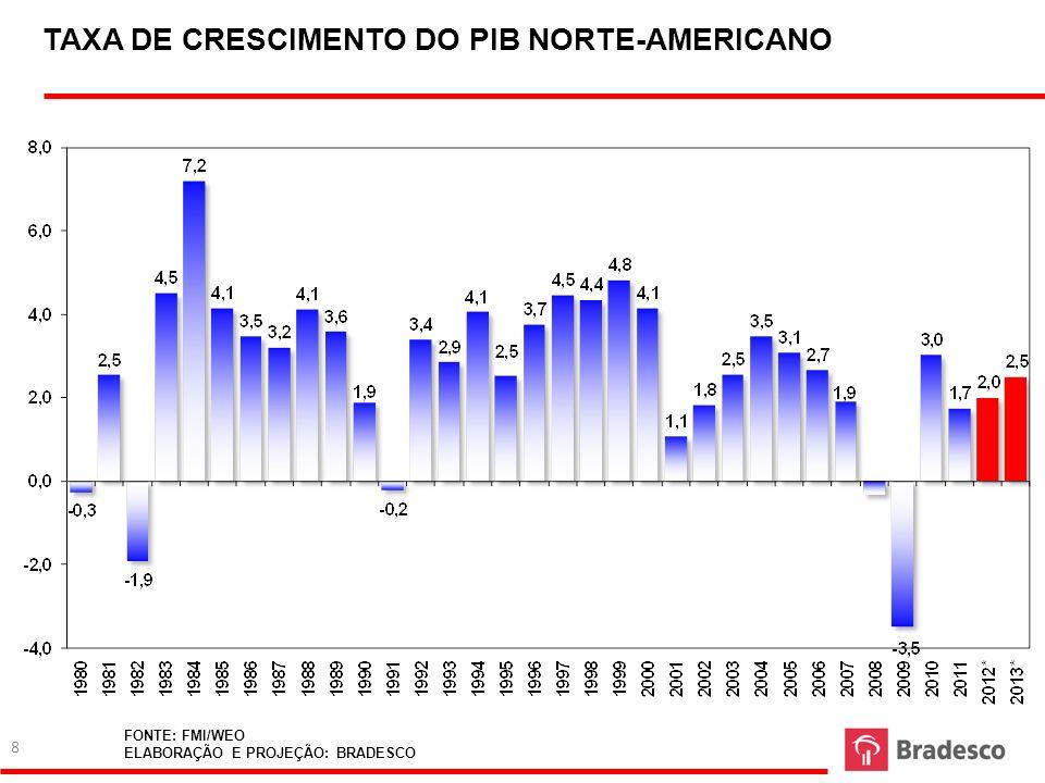TAXA DE CRESCIMENTO DO PIB NORTE-AMERICANO