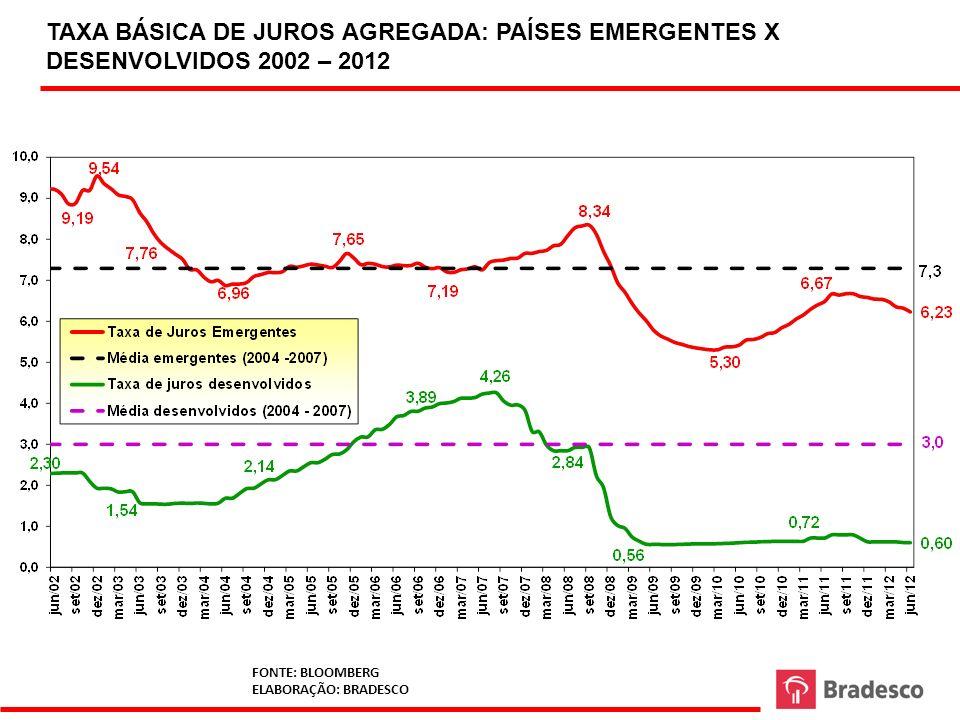 TAXA BÁSICA DE JUROS AGREGADA: PAÍSES EMERGENTES X DESENVOLVIDOS 2002 – 2012