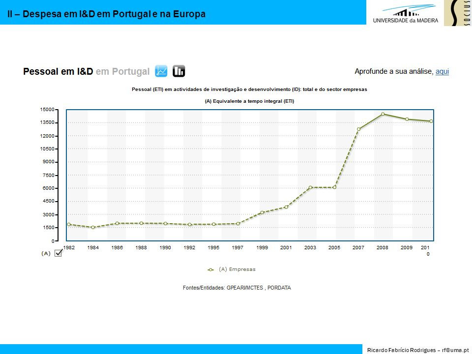 II – Despesa em I&D em Portugal e na Europa