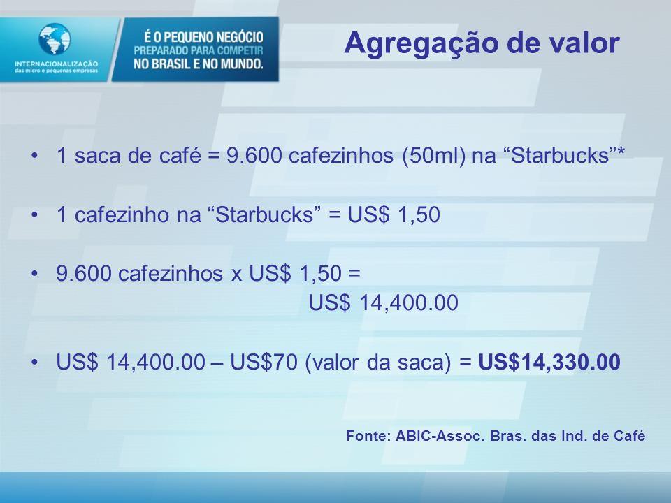 Agregação de valor 1 saca de café = 9.600 cafezinhos (50ml) na Starbucks * 1 cafezinho na Starbucks = US$ 1,50.