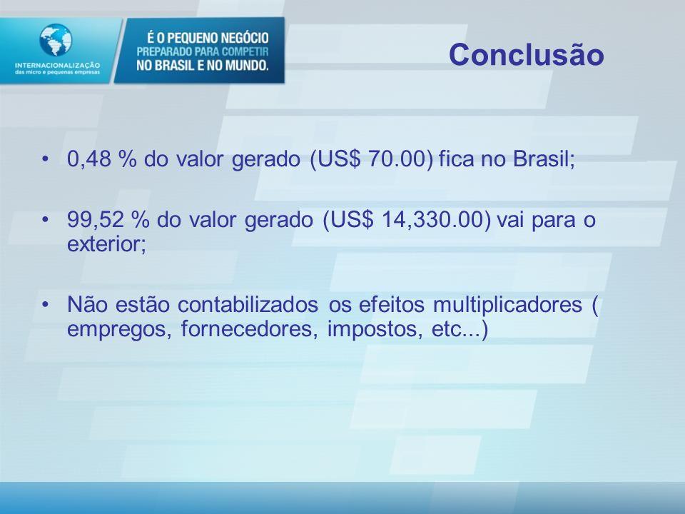 Conclusão 0,48 % do valor gerado (US$ 70.00) fica no Brasil;