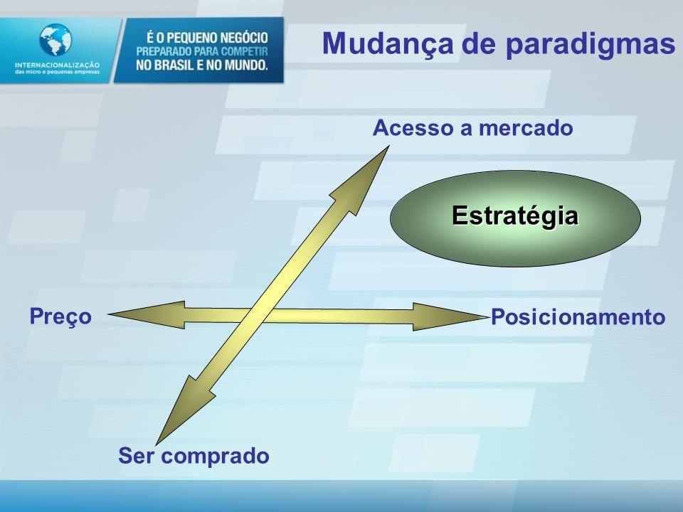 Mudança de paradigmas Estratégia Acesso a mercado Posicionamento Preço