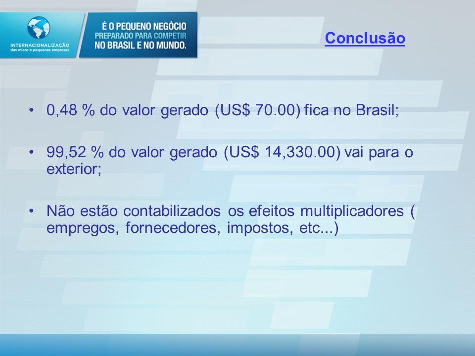 Conclusão 0,48 % do valor gerado (US$ 70.00) fica no Brasil; 99,52 % do valor gerado (US$ 14,330.00) vai para o exterior;
