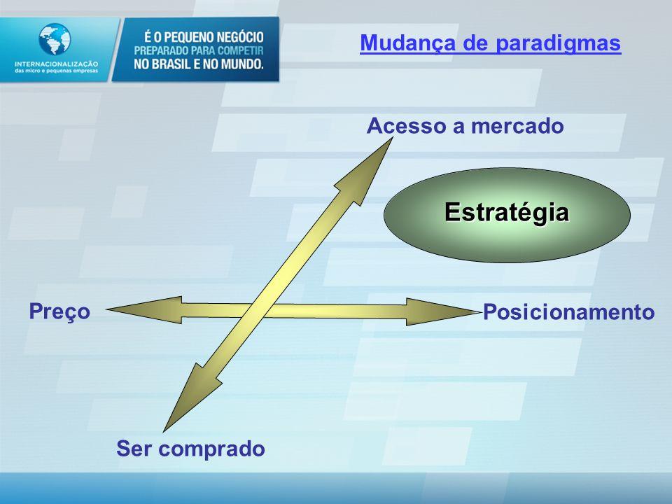 Estratégia Mudança de paradigmas Acesso a mercado Posicionamento Preço