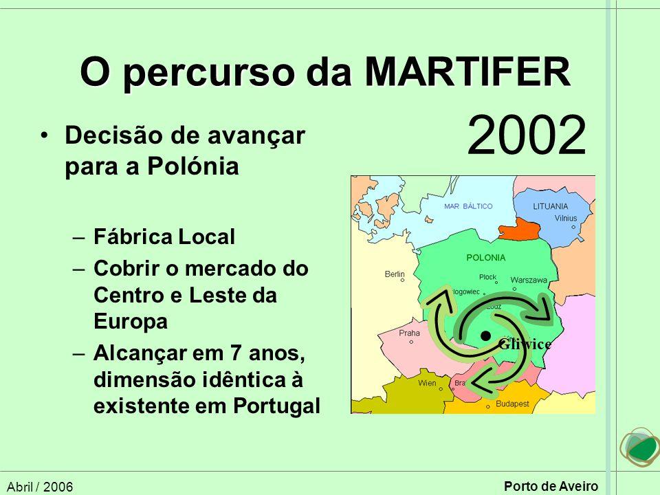 2002 O percurso da MARTIFER Decisão de avançar para a Polónia
