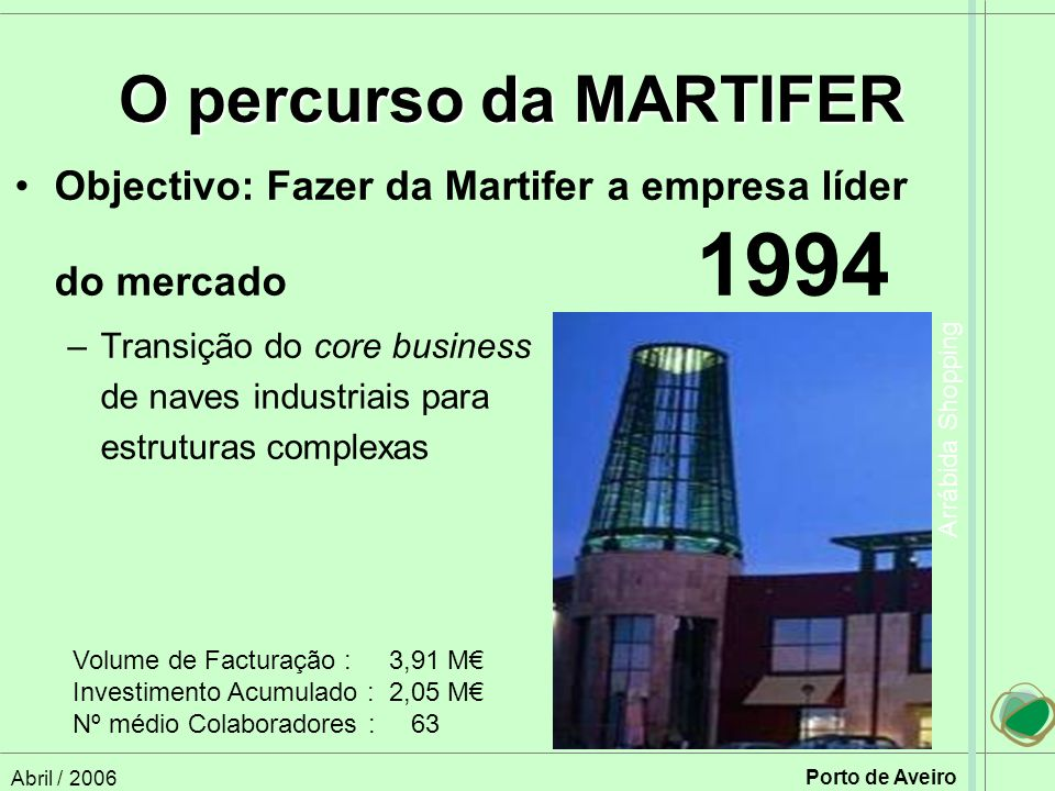 O percurso da MARTIFER Objectivo: Fazer da Martifer a empresa líder do mercado 1994.