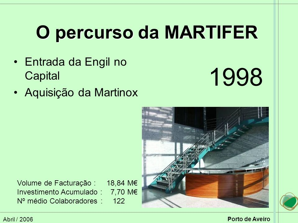 1998 O percurso da MARTIFER Entrada da Engil no Capital
