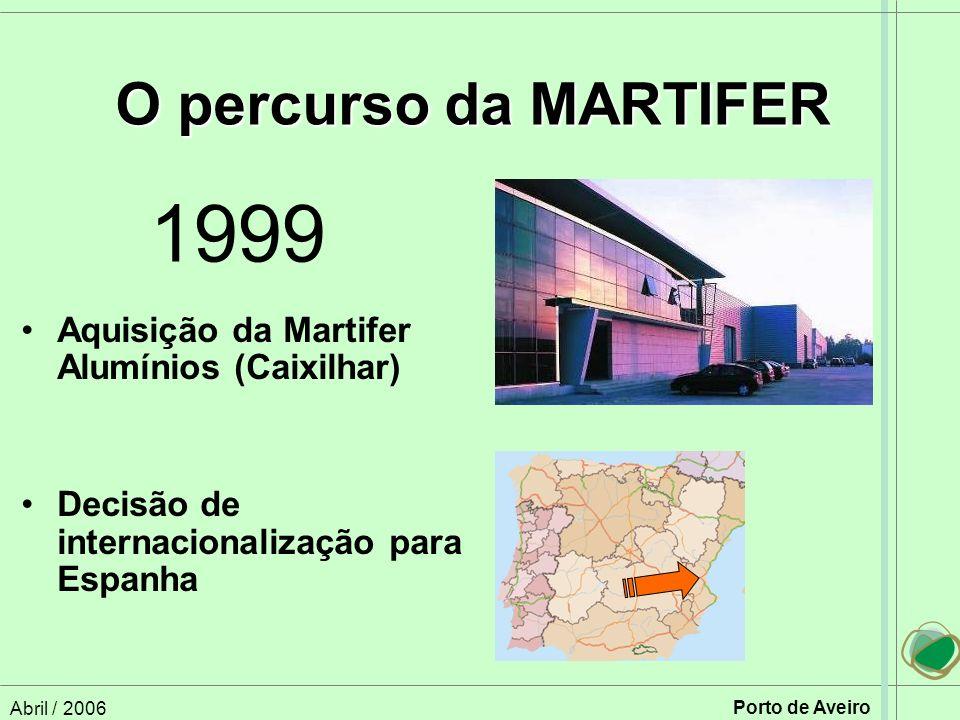 O percurso da MARTIFER 1999. Aquisição da Martifer Alumínios (Caixilhar) Decisão de internacionalização para Espanha.