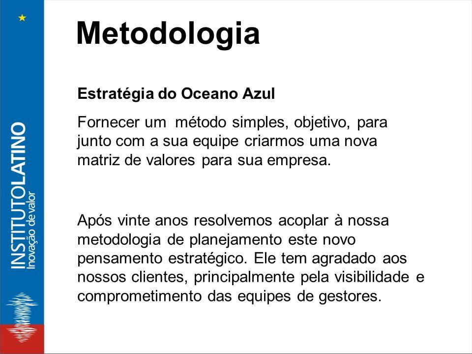 Metodologia Estratégia do Oceano Azul