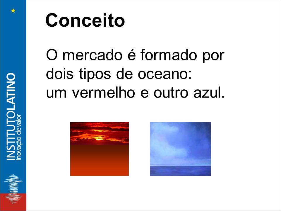 Conceito O mercado é formado por dois tipos de oceano:
