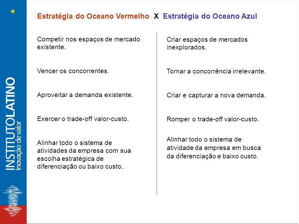 Estratégia do Oceano Vermelho X Estratégia do Oceano Azul