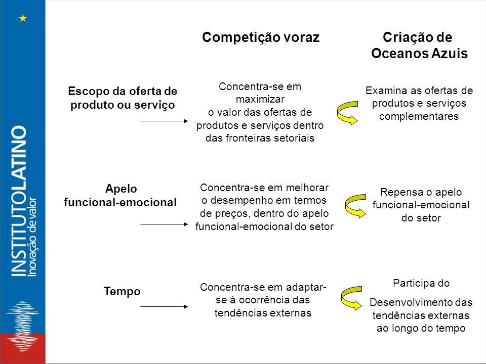 Escopo da oferta de produto ou serviço