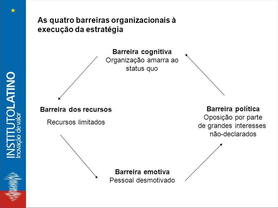 As quatro barreiras organizacionais à execução da estratégia