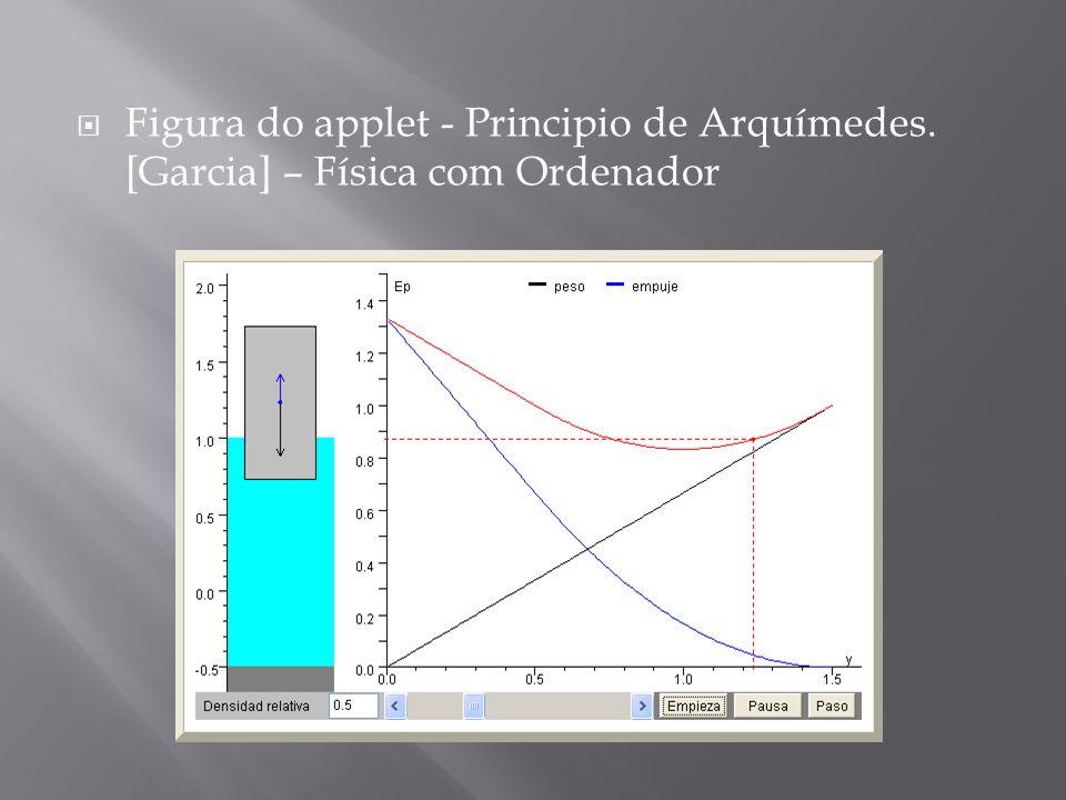Figura do applet - Principio de Arquímedes