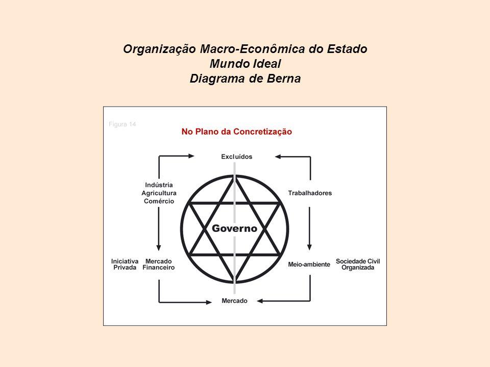 Organização Macro-Econômica do Estado Mundo Ideal Diagrama de Berna
