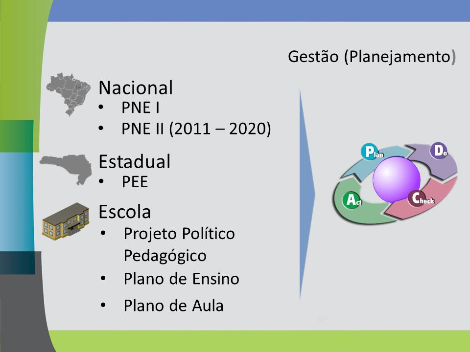 Nacional Estadual Escola Gestão (Planejamento) PNE I