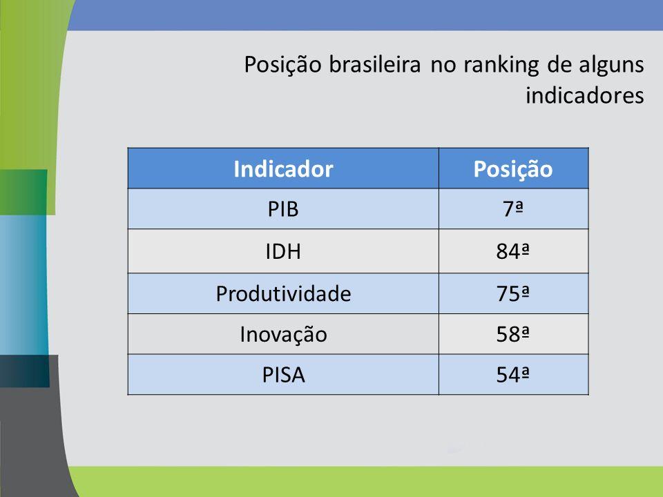 Posição brasileira no ranking de alguns indicadores Indicador Posição