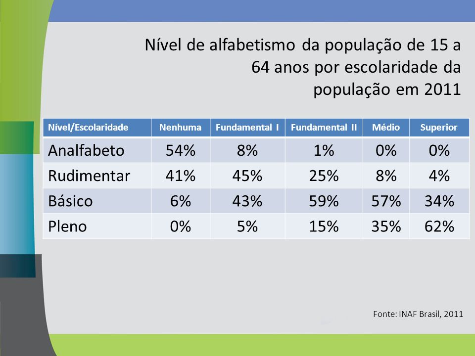 Nível de alfabetismo da população de 15 a 64 anos por escolaridade da