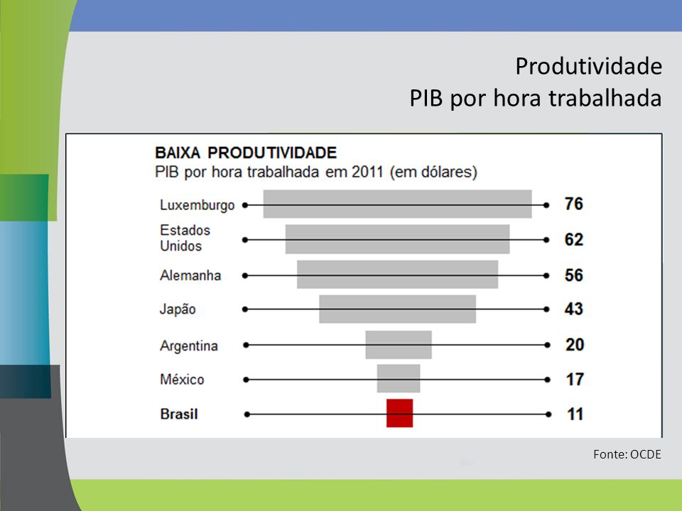 PIB por hora trabalhada