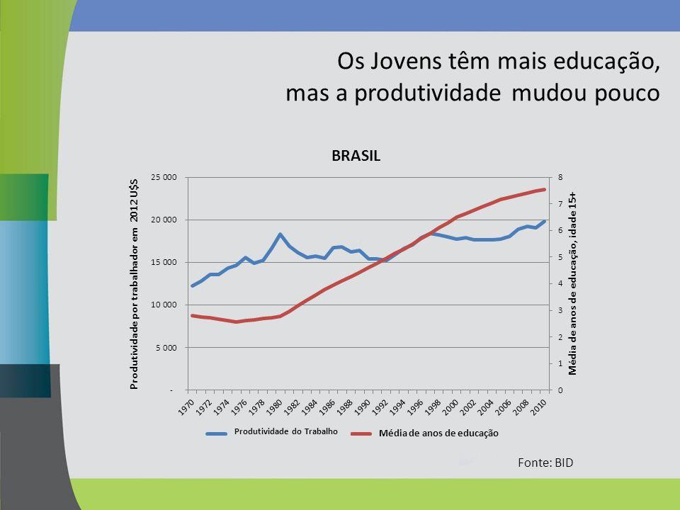 Os Jovens têm mais educação, mas a produtividade mudou pouco