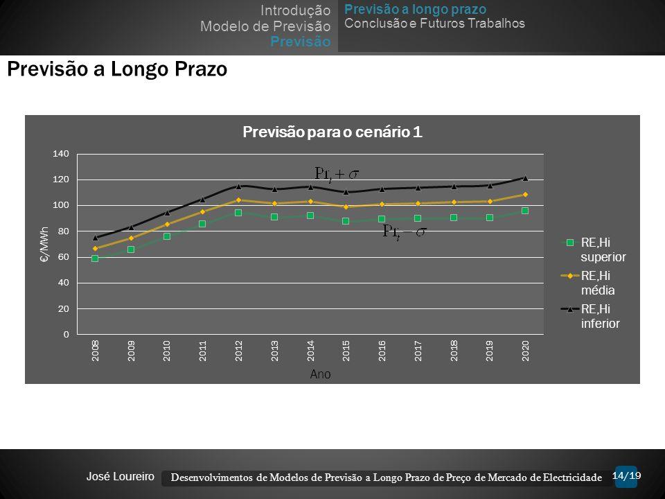 Previsão a Longo Prazo Introdução Modelo de Previsão Previsão