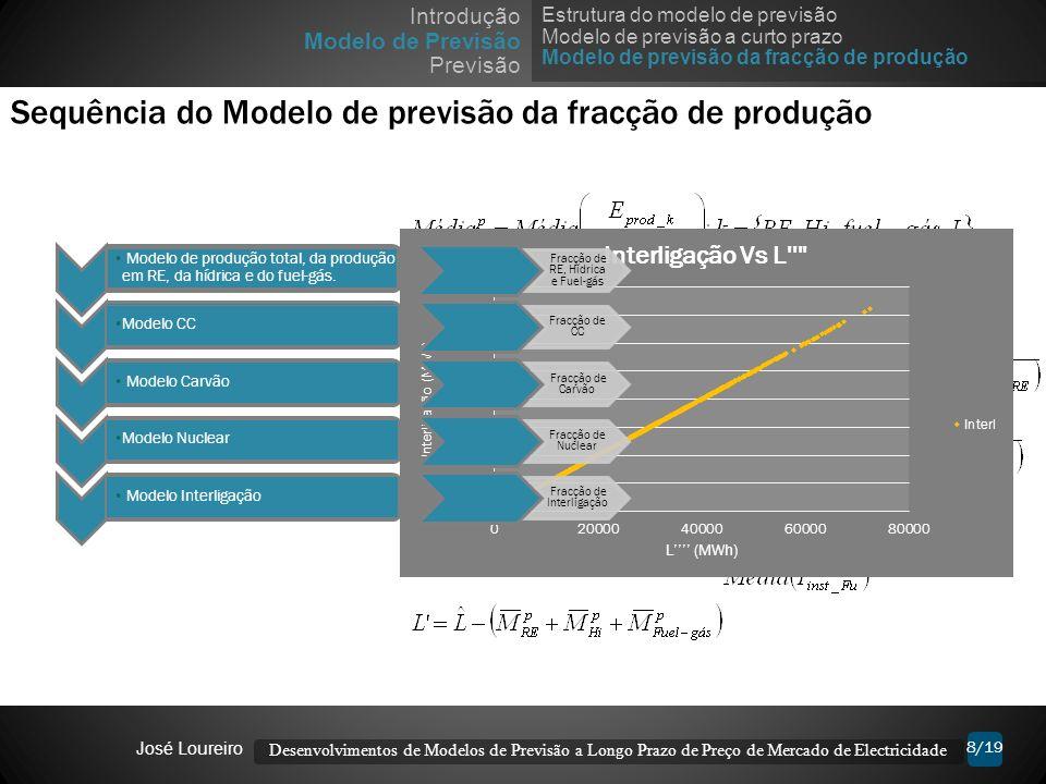 Sequência do Modelo de previsão da fracção de produção