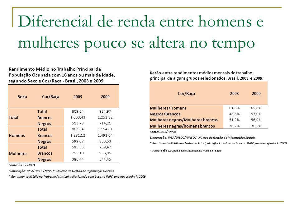 Diferencial de renda entre homens e mulheres pouco se altera no tempo