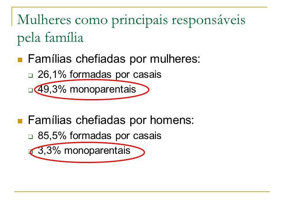 Mulheres como principais responsáveis pela família
