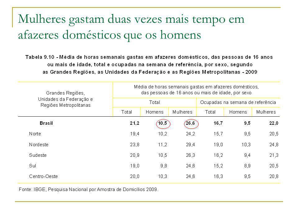 Mulheres gastam duas vezes mais tempo em afazeres domésticos que os homens
