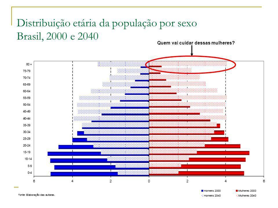 Distribuição etária da população por sexo Brasil, 2000 e 2040