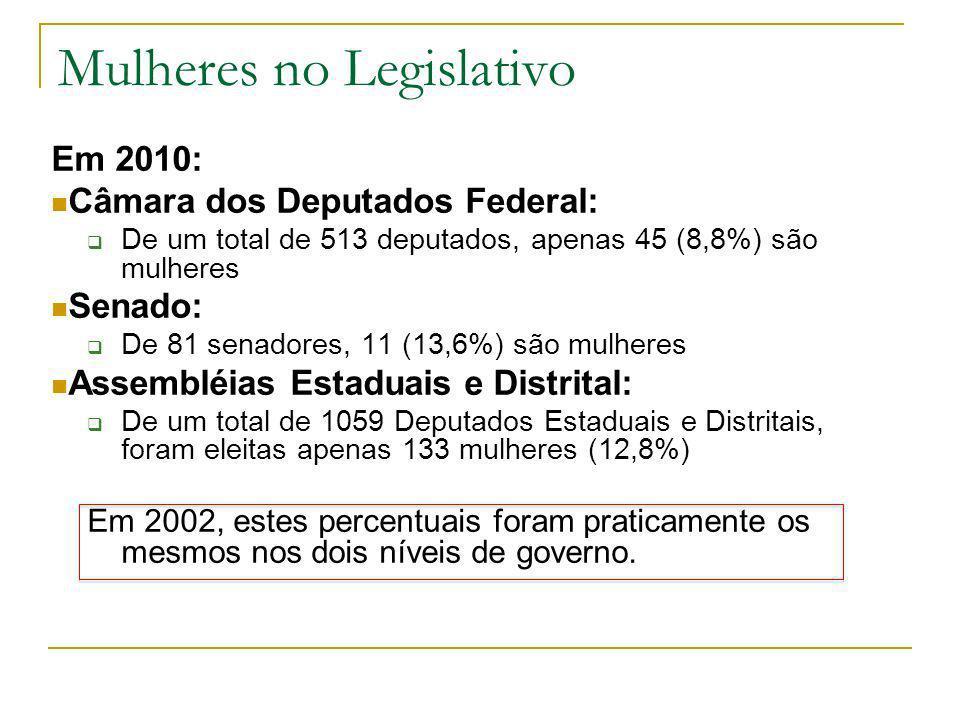 Mulheres no Legislativo
