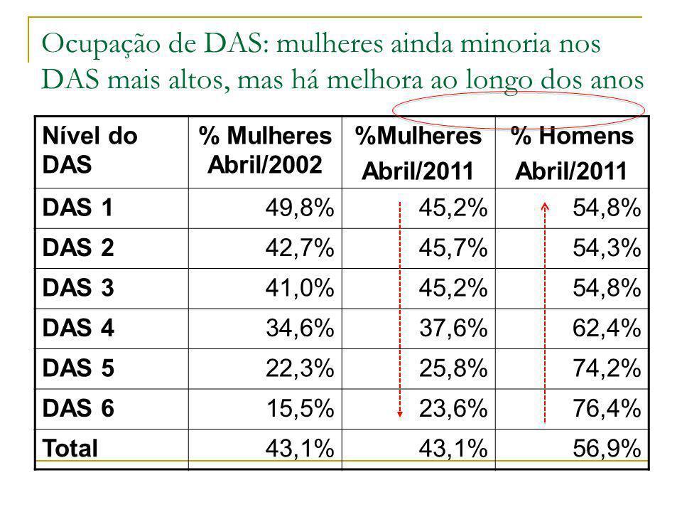 Ocupação de DAS: mulheres ainda minoria nos DAS mais altos, mas há melhora ao longo dos anos