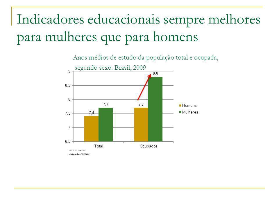 Indicadores educacionais sempre melhores para mulheres que para homens