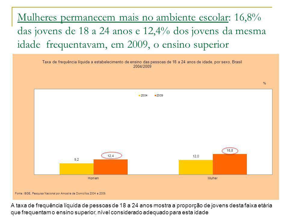 Mulheres permanecem mais no ambiente escolar: 16,8% das jovens de 18 a 24 anos e 12,4% dos jovens da mesma idade frequentavam, em 2009, o ensino superior