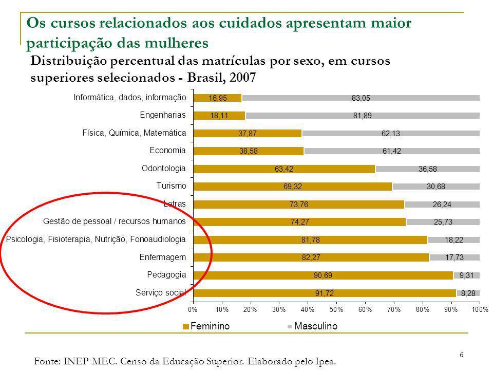 Os cursos relacionados aos cuidados apresentam maior participação das mulheres