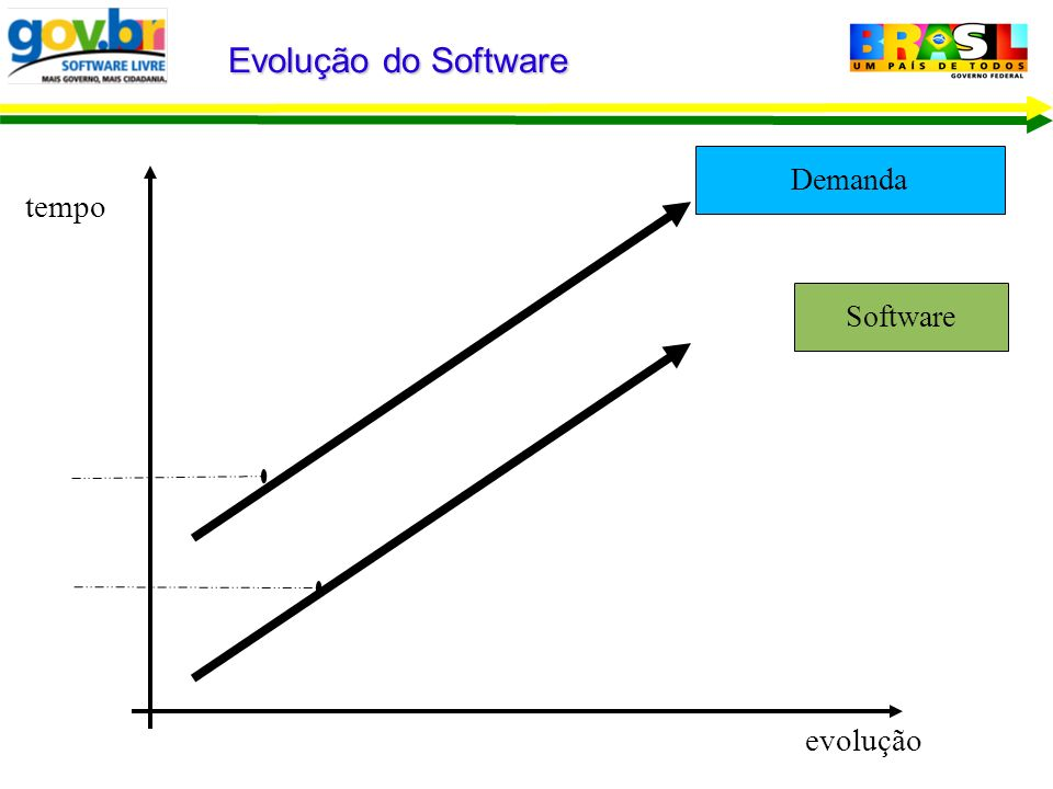 Evolução do Software Demanda tempo Software evolução