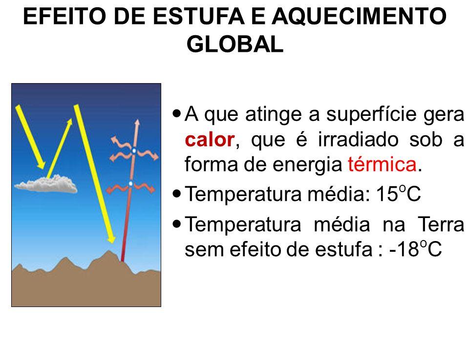 EFEITO DE ESTUFA E AQUECIMENTO GLOBAL