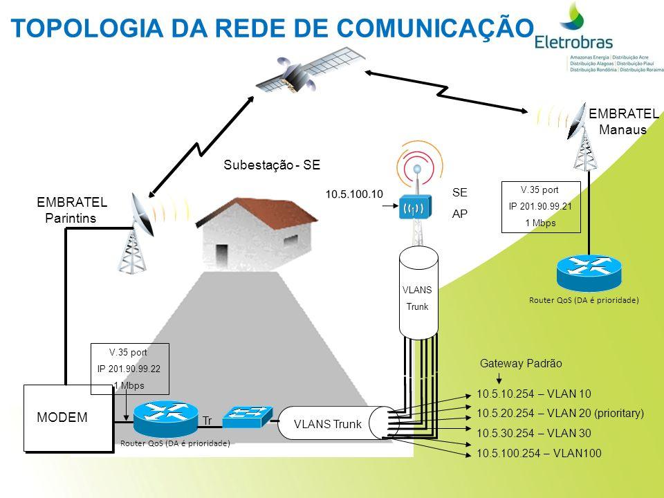 TOPOLOGIA DA REDE DE COMUNICAÇÃO