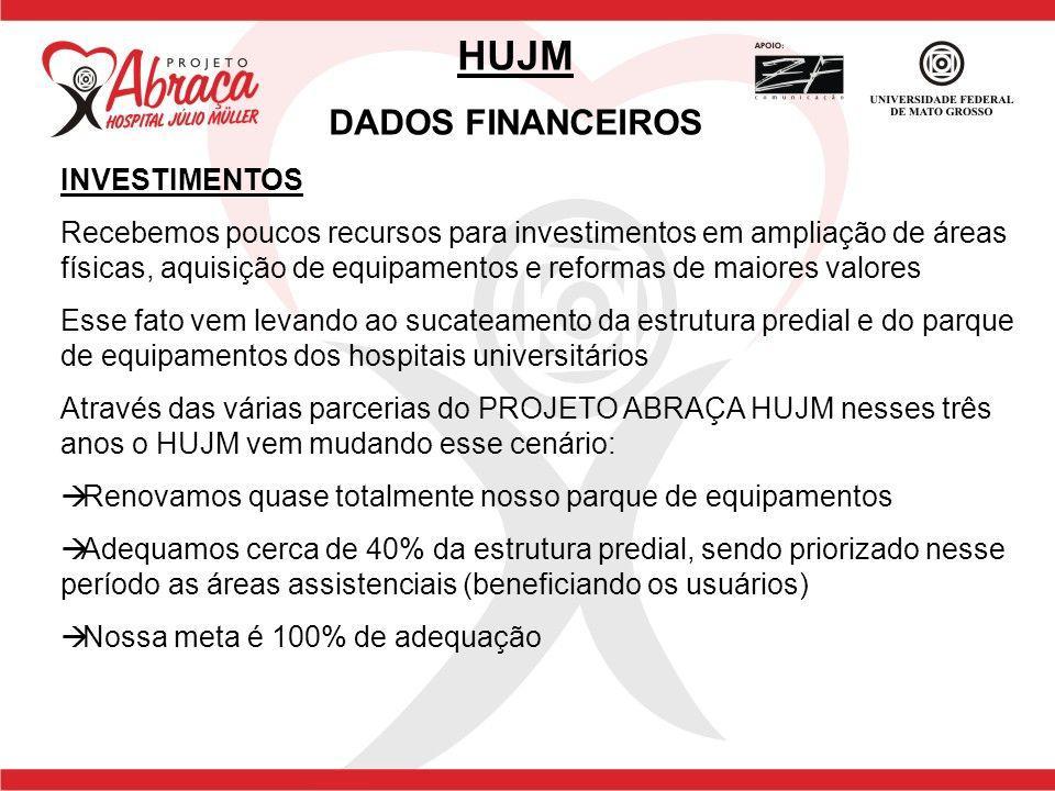 HUJM DADOS FINANCEIROS INVESTIMENTOS