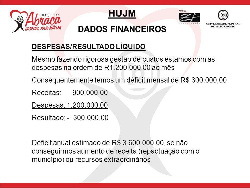 HUJM DADOS FINANCEIROS DESPESAS/RESULTADO LÍQUIDO