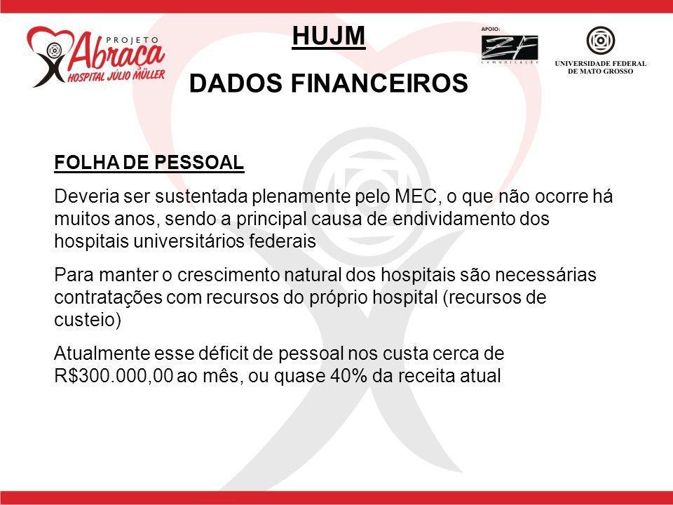 HUJM DADOS FINANCEIROS