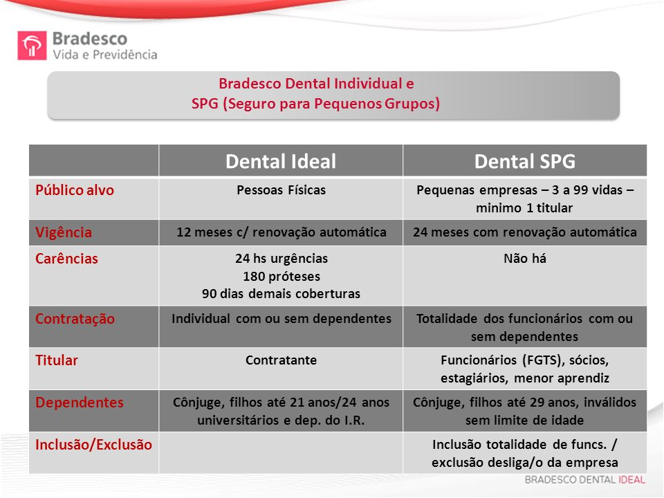 Dental Ideal Dental SPG